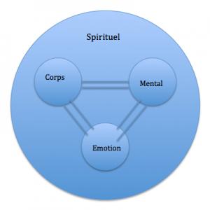 Les 4 plans de la conscience.