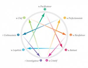 Les 9 profils de personnalité de l'Ennéagramme